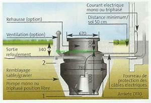 Pompe De Relevage Assainissement : pompe de relevage assainissement ~ Melissatoandfro.com Idées de Décoration