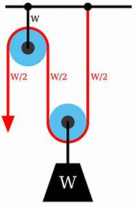 Technical Rescue Physics Question