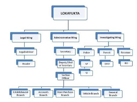 lokayukta organizational chart