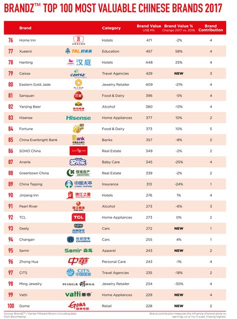 Top 100 Most Valuable Chinese Brands 2017 Revealed