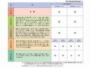 携帯型・熱中症指標計 WBGT