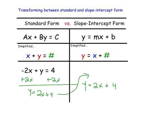 alg  slope intercept form