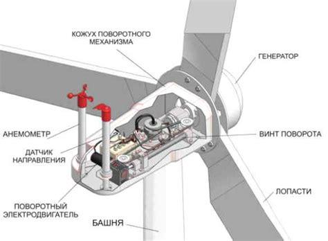 Как сделать ветрогенератор 💨 на 220в своими руками.