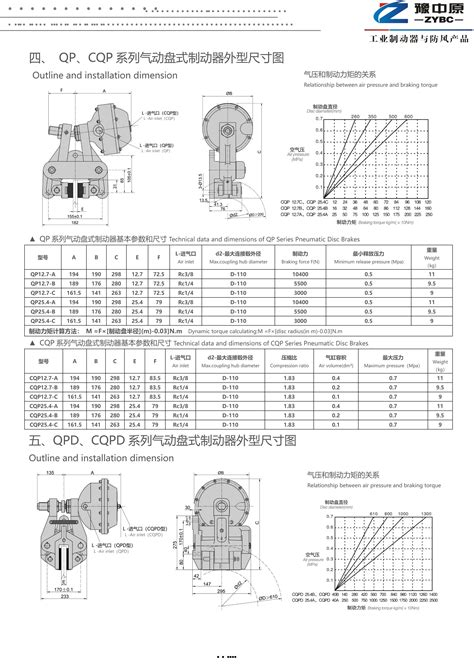 AIR DISC BRAKES HS-CODE 87169090 Manufacturers and