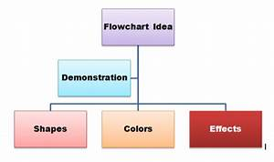 How To Create A Flow Chart In Microsoft Word