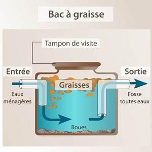 Bac A Graisse : bac graisse utilit et fonctionnement ooreka ~ Edinachiropracticcenter.com Idées de Décoration