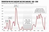 Quelles sont les causes des crises financières ? : Fiche ...