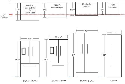 Average Depth Of Kitchen Cabinets by Standard Sizes Of Kitchen Cabinets Kitchen Sohor
