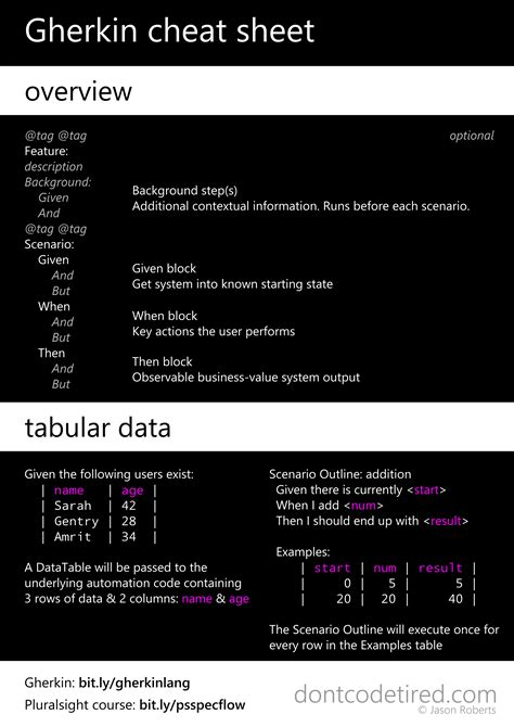 Don't Code Tired | Gherkin Cheat Sheet