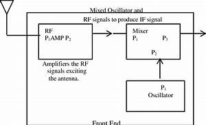 Receiver Circuit Block Diagram  Q  Is   F R    Bw  1  Where The