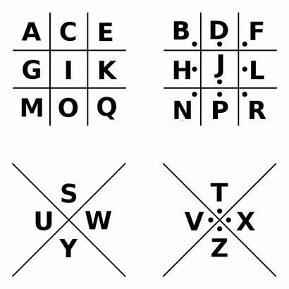 Cipher Pigpen Codes Code Encrypted Secret Key
