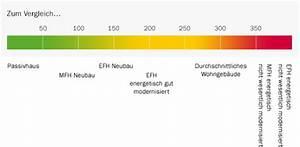 Restbestand Heizöl Berechnen : energieeffizienz rechner heiz l kosten und umwelt im ~ Haus.voiturepedia.club Haus und Dekorationen