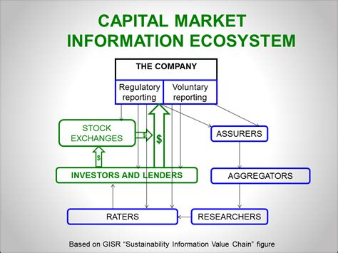 Four Strategies To Use Capital Markets As A Force For Good  Sustainability Advantage