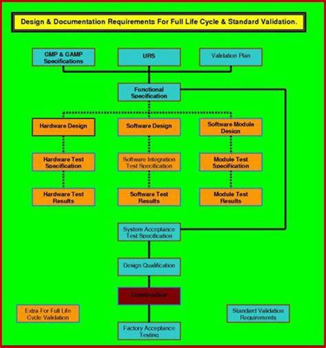 user requirements specification fda eu  cgmp