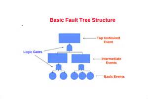 Excel Analysis Template Sle Fault Tree Template 7 Free Documents In Pdf Excel