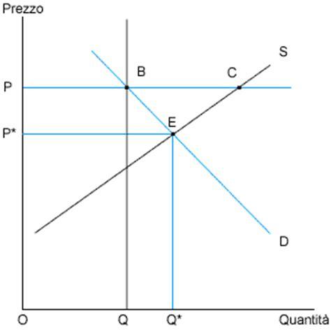 microeconomia dispense microeconomia