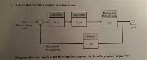 Solved Shock Absorber Block Diagram Shown Below Usi