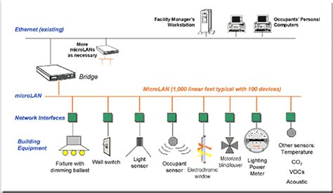 lighting system in building internet based control systems for building energy