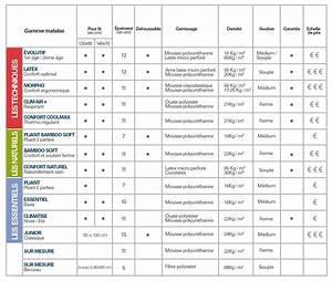 Dimension Lit Bébé Standard : dimensions matelas lit b b table de lit ~ Teatrodelosmanantiales.com Idées de Décoration