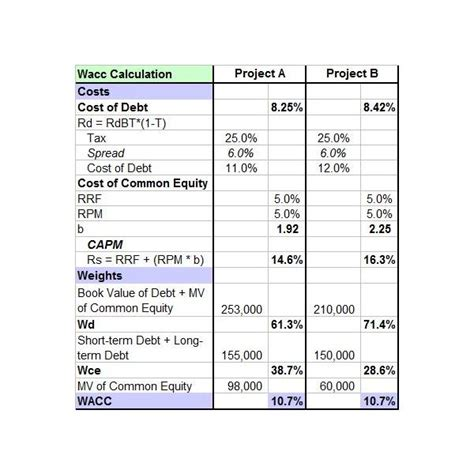 downloadable sample capital budget template excel