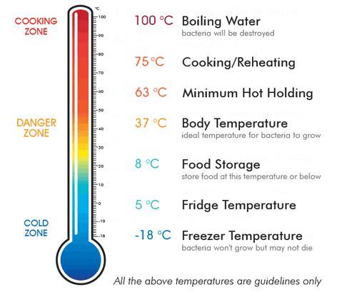 What Temperature Kills Bacteria in Food? | ADL Associates ...