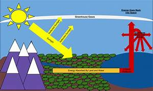 Diagram Of The Greenhouse Effect For Kids
