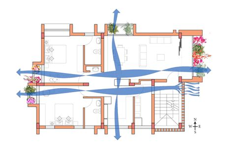 cross ventilation liveability