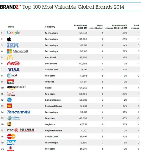 2014 Brandz Top 100 Marks 12% Brand Value Increase Across