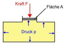 Kraft Berechnen Formel : hydraulische anlage funktion baumaschinen und ausr stung ~ Themetempest.com Abrechnung