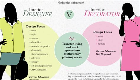 how to do interior designing at home what does a commercial interior designer do linkedin
