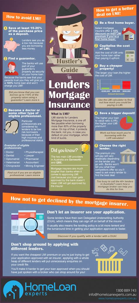 Lenders mortgage insurance is priced on a sliding scale, the higher your deposit amount the lower the insurance costs. Hustler's Guide to Lenders Mortgage Insurance Infographic