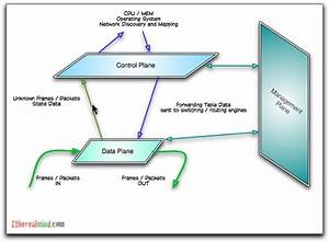 Controller Based Networks For Data Centres
