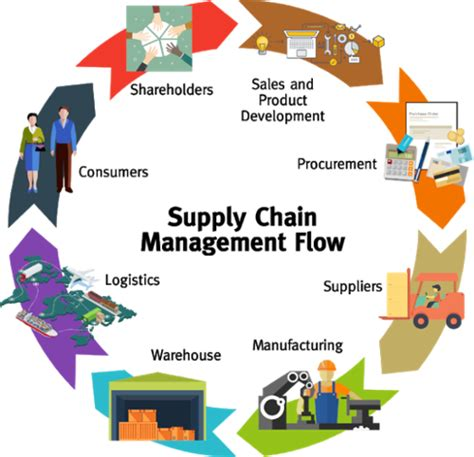 Email Caign Management Adestra Email What Is Supply Chain Management