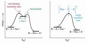 E2 And Sn2 Energy Diagram