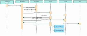 What Is The Sequence Diagram For Hospital Management