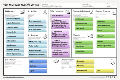 what is a business model business model business to business model