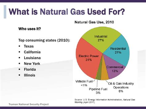 what is the use of energy 101 natural gas