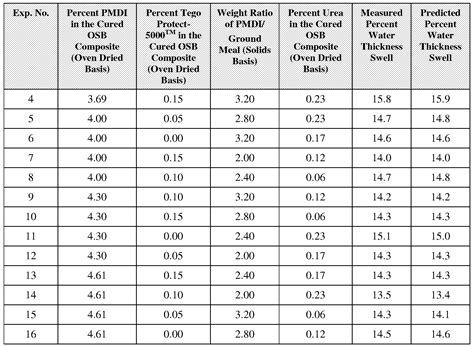 hardwood thickness chart plywood sizes chart apa plywood thickness chart plywood sizes chart pdf plywood ratelco com