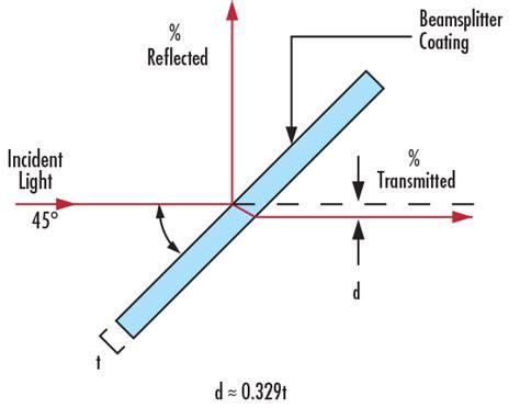 What are Beamsplitters? | Edmund Optics