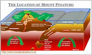Mount Pinatubo Diagram      I Remember Doing A Project On Mt