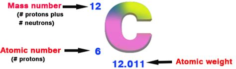 Number Of Protons For Carbon by Mass Number Of Carbon Chemistry Tutorvista