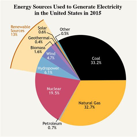 three forms of renewable energy our energy sources electricity the national academies