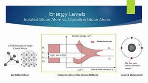 How Energy Bands Are Formed In Solids