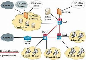 Campus Network Upgrade Program Topology