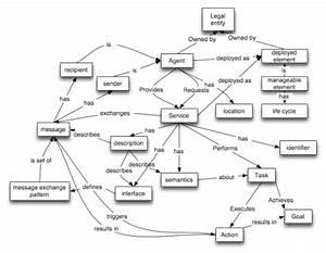 A Tour Of The Web Services Architecture