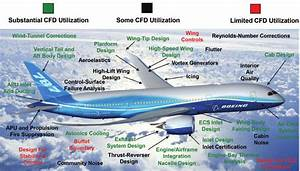 An Overview Of Cfd Applications And Capabilities In