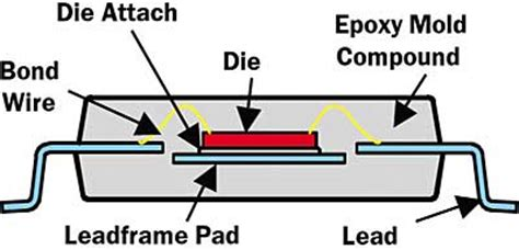 Integrated Circuit Package Types Thermal