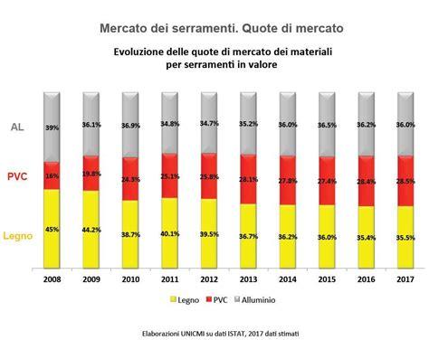 Pvc O Legno by Serramenti In Pvc Alluminio O Legno Scopri Le Differenze