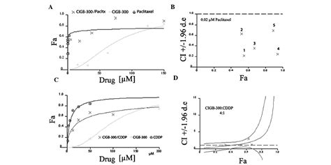 synergistic interactions   anticasein kinase  cigb peptide  chemotherapeutic