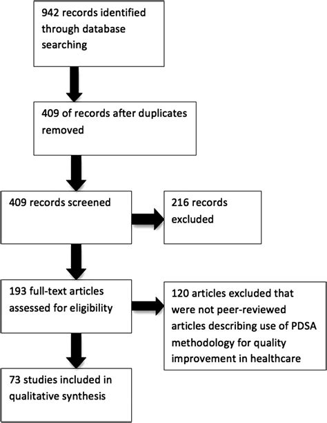 systematic review   application   plandostudy